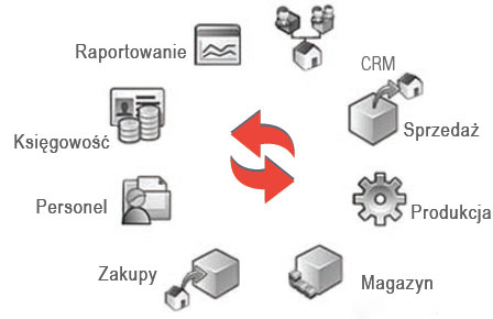 Korzyści systemu ERP