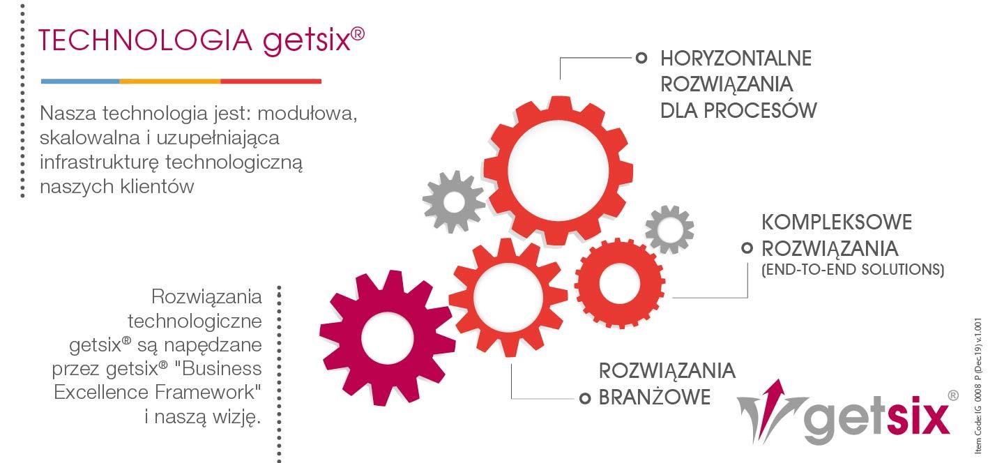 """Technologia getsix<sup>®</sup>"""" width=""""1417″ height=""""664″ class=""""aligncenter size-full wp-image-148506″ /></p> <p>Oferujemy nasze rozwiązania i usługi, albo jako dostawca outsourcingu procesów biznesowych, albo po prostu przejmujemy pewien proces biznesowy (np. zobowiązania) jako dostawca outsourcingu procesów biznesowych.</p> <p>Nawet jeśli nasi klienci nie weszli jeszcze na polski rynek, jesteśmy w stanie świadczyć usługi typu start-up. Wynika to z naszego doświadczenia na polskim rynku lub dla takich klientów, którzy chcą skonsolidować swoje usługi zewnętrzne; oferujemy rozwiązanie typu one-stop.</p> <p>Procesy biznesowe to silniki napędzające organizację. Wydajność organizacji zależy od tego, jak dobrze te procesy biznesowe są projektowane i zarządzane. Kluczem jest ciągła transformacja, przy jednoczesnym dostosowaniu procesów biznesowych i informatycznych, do zmieniających się potrzeb strategicznych i taktycznych.</p> <p>W tym zadaniu wykorzystujemy nasze dogłębne zrozumienie procesów biznesowych i technologii w celu zapewnienia zintegrowanych rozwiązań outsourcingowych, jako części naszych usług w zakresie procesów biznesowych. Nasze rozwiązania nie tylko mają na celu obniżenie całkowitego kosztu posiadania dla naszych klientów, ale mają na celu zapewnienie wartości transformacyjnej poprzez przeprojektowanie procesów. Nasze zrozumienie problemów operacyjnych i organizacyjnych, z którymi borykają się globalne firmy z różnych branż, umożliwia nam diagnozowanie krytycznych obszarów wydajności. Nasze podejście oparte na doradztwie, w połączeniu z dużymi możliwościami w zakresie zarządzania projektami i wsparcia, pozwala nam dostarczać naszym klientom dostosowane do ich potrzeb i zrównoważone rozwiązania procesowe.</p> <p>Oferujemy szeroki wachlarz rozwiązań outsourcingowych w kluczowych pionach i horyzontach. Nasze rozwiązania horyzontalne mają na celu poprawę efektywności procesów biznesowych, takich jak finanse iamp; księgowość (FAO) i zasoby ludzkie iamp; płace"""