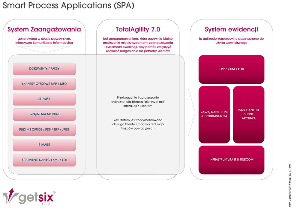 Smart Process Applications SPA - diagram w wersji polskiej
