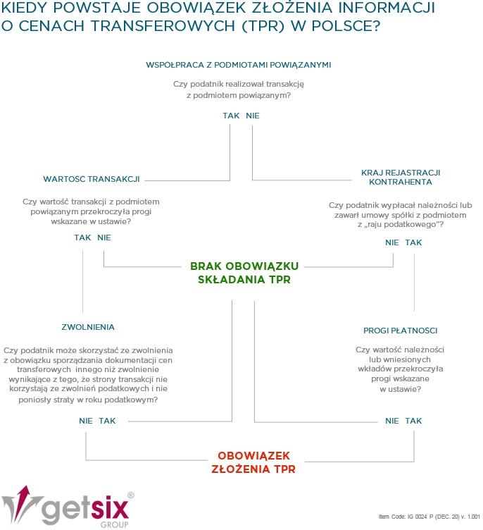 Nowe przepisy dotyczące informacji o cenach transferowych (TPR)